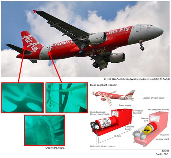 Hình ảnh mô tả vị trí hộp đen ở phần đuôi chiếc máy bay AirAsia. Ảnh: ChannelNewsAsia