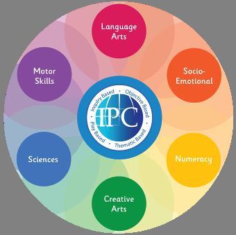 6 lĩnh vực học tập cốt lõi của IPC thiết kế vì sự phát triển toàn diện của trẻ.