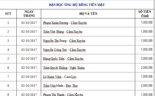 Danh sách bạn đọc ủng hộ các hoàn cảnh khó khăn từ ngày 01/10/2017 đến ngày 15/10/2017