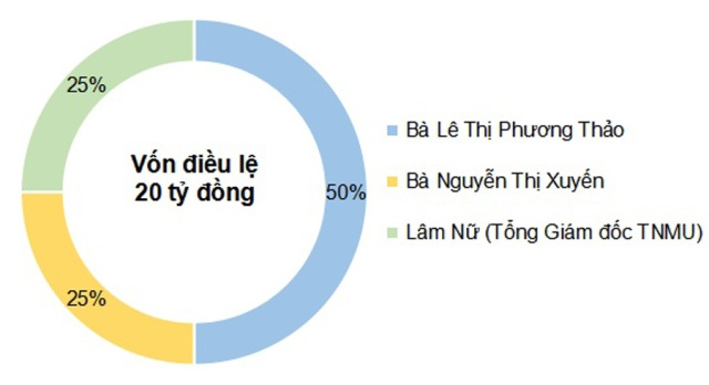 Đồ họa tỷ lệ góp vốn của ba thành viên công ty Thiên Ngọc Minh Uy.