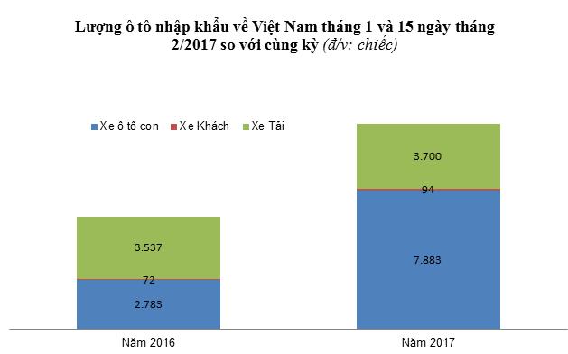 Trong tổng lượng ô tô nguyên chiếc nhập về Việt Nam, xe con (dưới 9 chỗ ngồi trở xuống) đang tăng rất mạnh (số liệu TCHQ tháng 1 và nửa đầu tháng 2/2017)