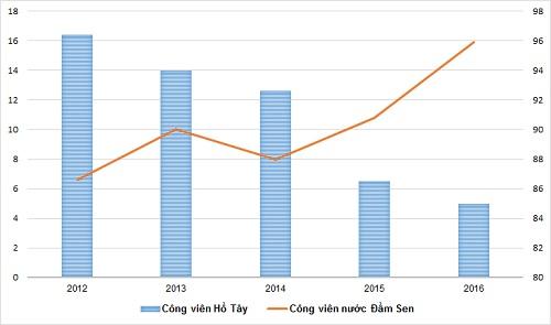 Trong khi lợi nhuận trước thuế của Công viên nước Đầm Sen tăng nhanh qua các năm thì lợi nhuận của Công viên Hồ Tây liên tục giảm trong 5 năm gần đây. Ảnh:Minh Sơn
