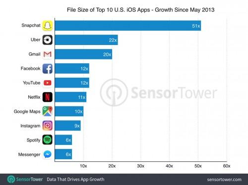 Ứng dụng nào đang tốn không gian nhất trên iPhone của bạn? - Ảnh 1.