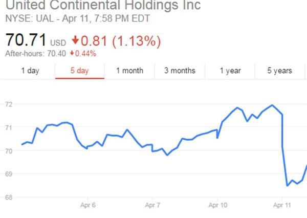 Mã UAL của United Airlines tuột dốc trên sàn NYSE, khiến hãng này mất 1,1 tỷ USD trong vài tiếng đồng hồ.