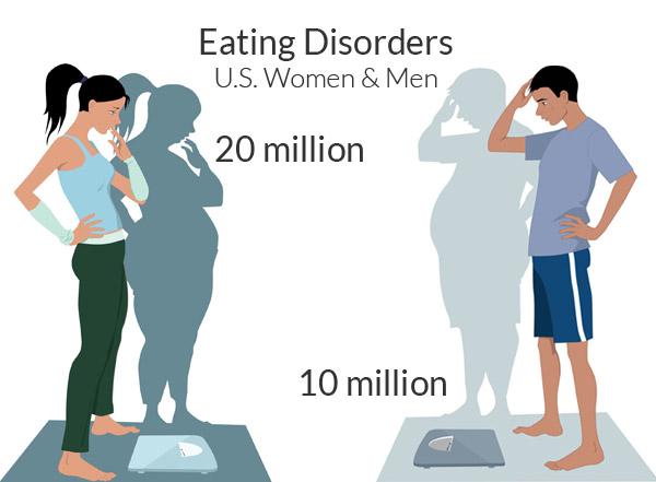 Rối loạn ăn uống dẫn đến thiếu cân có thể có mối liên hệ với trầm cảm, ở cả nam và nữ.