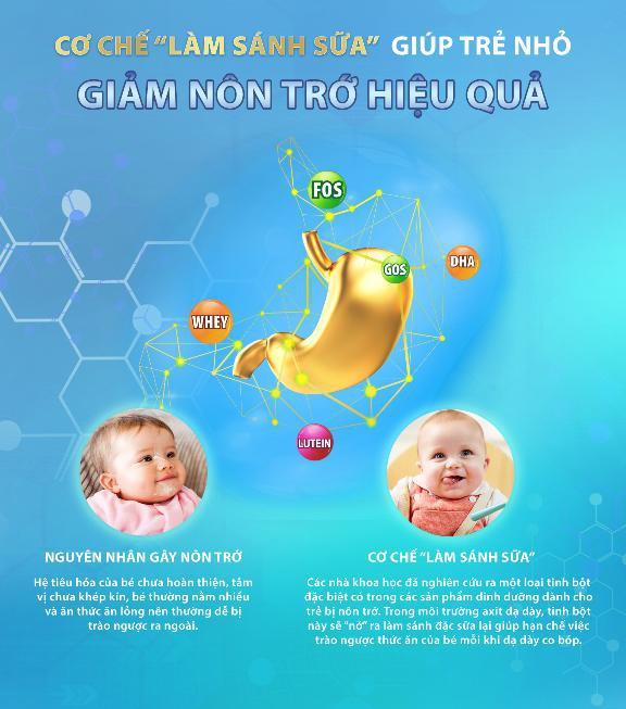 Với chất tinh bột đặc biệt nở ra khi gặp môi trường acid trong dạ dày, sữa sẽ được làm sánh hơn để giúp bé giảm nôn trớ