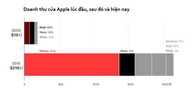 Nguồn: Apple