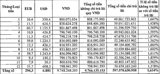 Kết quả kiểm toán đưa ra con số hơn 9,7 tỷ tiền lãi của khách hàng gửi không kỳ hạn tại ngân hàng Vietcombank.