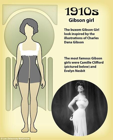 Thập niên 1910 đặc trưng với những cô gái có thân hình đồng hồ cát, họ sở hữu vòng một và vòng ba nở nang, đầy đặn, vòng hai thon nhỏ, gọn gàng.