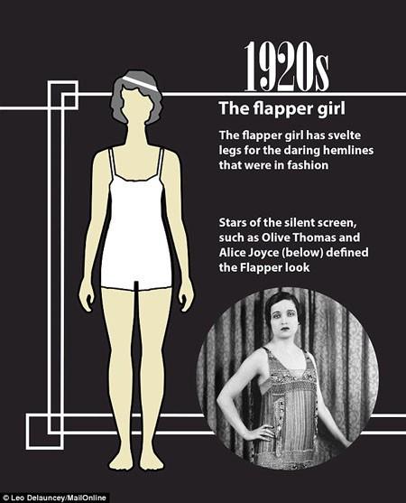 Thập niên 1920 có chuẩn đẹp hoàn toàn ngược lại, lúc này những cô gái mảnh dẻ, có thân hình như… mới dậy thì được coi là lý tưởng, 3 vòng không còn đối sánh rõ rệt như trước.