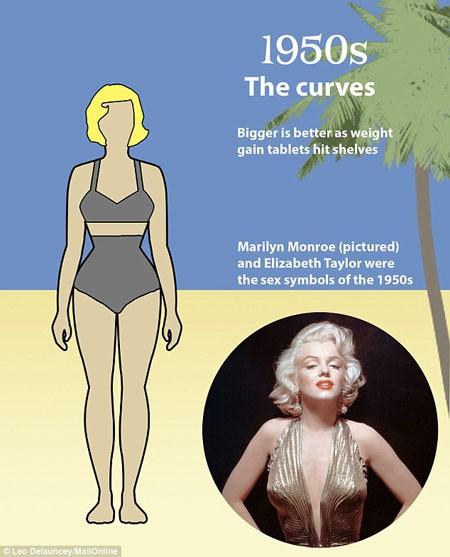 """Thập niên 1950 """"tô đậm"""" những lý tưởng thẩm mỹ của thập niên 1940, đường cong phụ nữ nổi bật và được nhấn mạnh hơn nữa. Thời này hai minh tinh Marilyn Monroe (ảnh) và Elizabeth Taylor được coi là những biểu tượng sex của màn ảnh."""