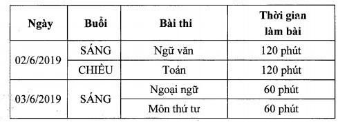 Dự kiến ngày thi vào lớp 10 của Hà Nội.