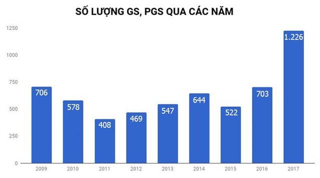 Số lượng GS, PGS năm 2017 được cho là tăng đột biến so với các năm. Ảnh: TL