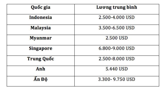 Thu nhập bình quân phi công tại các nước khu vực Asean.
