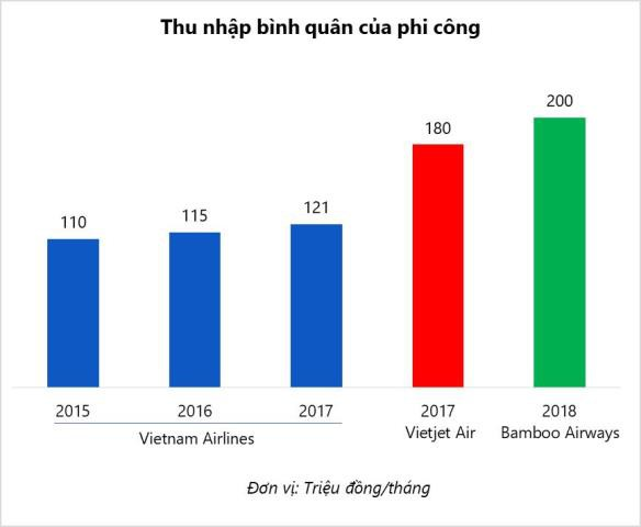 So sánh thu nhập bình quân của ba hãng hàng không tại Việt Nam.