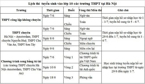 Lịch thi cụ thể kỳ thi vào 10 THPT tại Hà Nội.