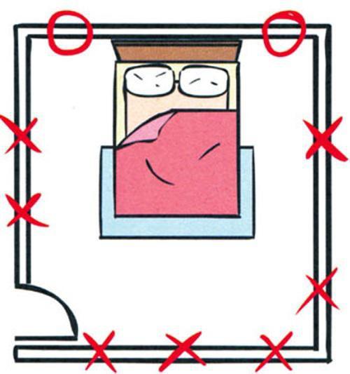 Những vị trí đánh dấu X không nên đặt gương trong phòng ngủ.