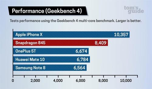 Vi xử lý A11 Bionic cùng công nghệ AI của Apple đang dẫn đầu về hiệu năng.