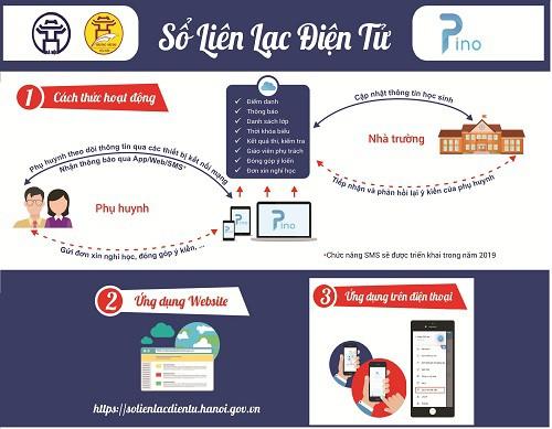 Phương thức thực hiện sổ liên lạc điện tử tại Hà Nội trong năm học 2018 -2019. Ảnh: Sở GD&ĐT Hà Nội.