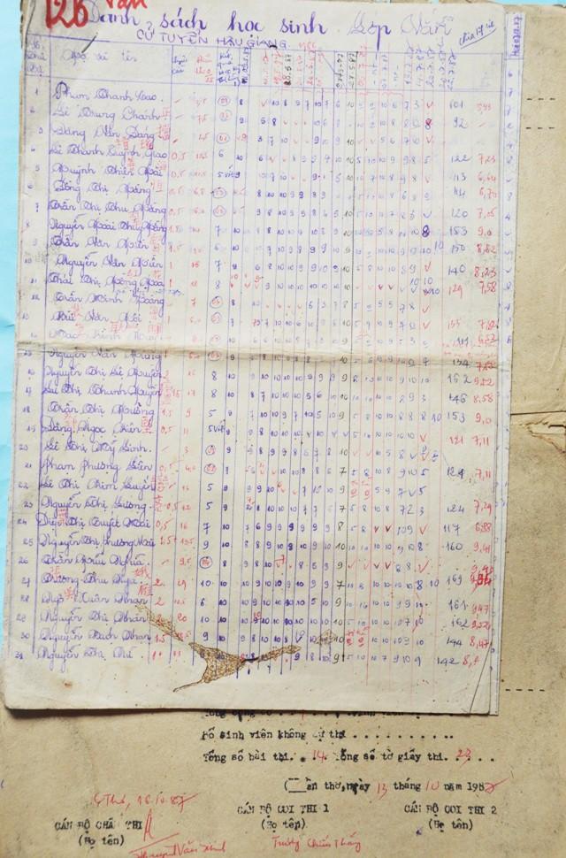 Danh sách, bảng điểm này có từ năm 1987, tức cách đây đã 30 năm.