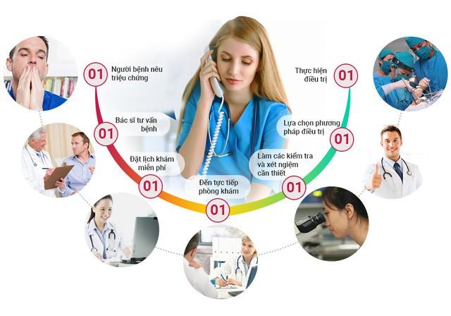 Dịch vụ y tế chất lượng và chuyên nghiệp