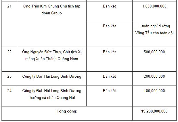 Số tiền thưởng khổng lồ tạm tính dành cho U23 Việt Nam