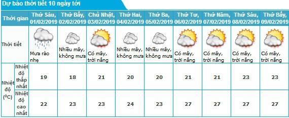 Thời tiết Hà Nội