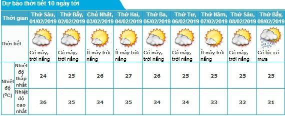 Thời tiết TP. Hồ Chí Minh