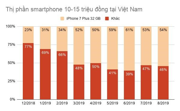 iPhone 7 Plus 32 GB thành chiếc iPhone quốc dân tại Việt Nam - Ảnh 3.