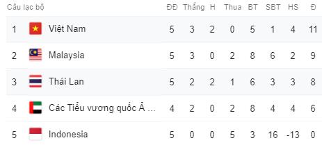 Sau chuỗi thành tích bất bại, tuyển Việt Nam bao giờ sẽ đá trận tiếp theo tại vòng loại World Cup 2022? - Ảnh 4.