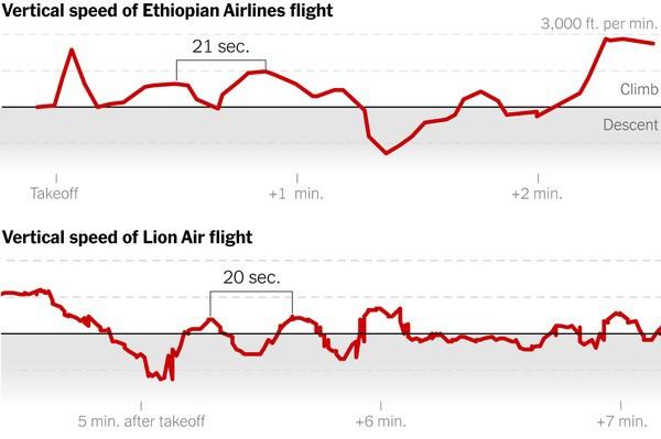 Đối chiếu đồ thị tốc độ bay lên xuống bất thường của hai chiếc Boeing 737 Max 8 rơi của Ethiopian Airlines và Lion Air (tháng 10/2018) trong 3 phút cất cánh. Khoảng được đóng ngoặc vuông minh họa chu kỳ lặp lại 15-20 giây, phi công giành rồi mất quyền kiểm soát chiếc máy bay. Đồ thị trên cho thấy máy bay Ethiopia gặp nạn tăng vọt tốc độ ban đầu lên mức nguy hiểm, và tăng cao hơn ở đoạn cuối. Đồ họa: Flightradar24/NYTimes.