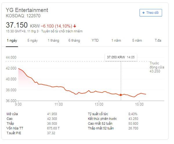 Giá cổ phiếu sụt giảm của YG vào ngày 11/3 vừa qua và vẫn tiếp tục giảm trong những ngày sau.