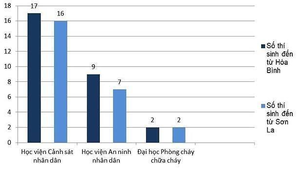 Thí sinh có điểm gian lận vào khối trường công an, tập trung nhiều nhất ở Học viện Cảnh sát nhân dân. Ảnh: Vietnam Plus