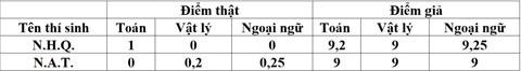 Điểm do gian lận và điểm sau khi chấm thẩm định của 2 thí sinh. TS Cường nhận định thí sinh đã chủ động không tô đáp án để việc chỉnh sửa, nâng điểm sau đó dễ dàng hơn. Ảnh: M.N.