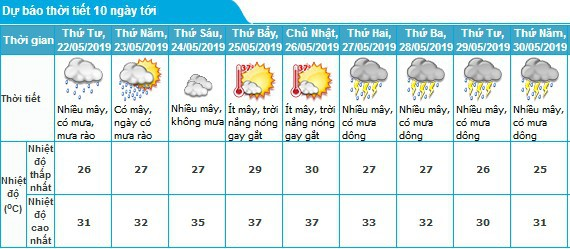 Thời tiết Hà Nội trong những ngày tới.