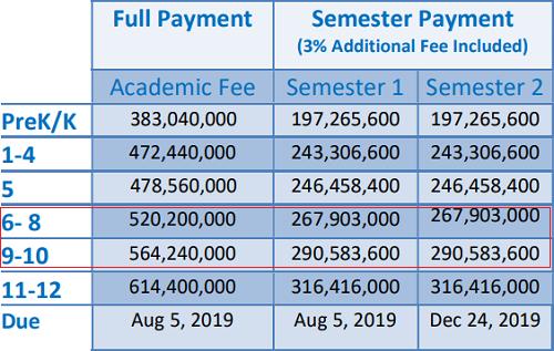 Thông tin học phí đăng tải trên website của trường.