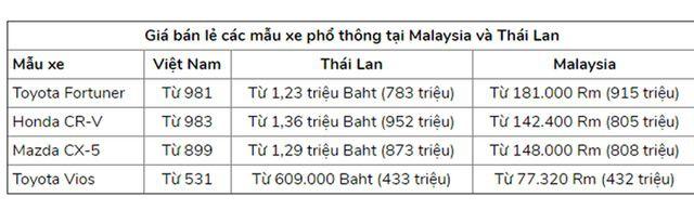 Một nghiên cứu so sánh giá một số dòng xe phổ thông ở Việt Nam so với Thái Lan, Malaysia giai đoạn 2017-2018 của Viện Nghiên cứu quản lý kinh tế Trung ương