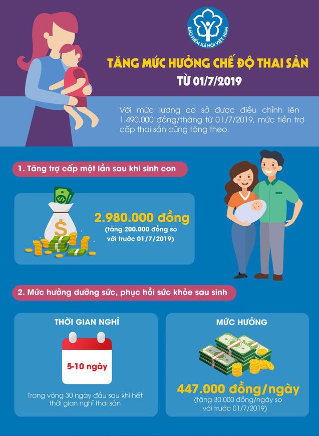 Tăng mức hưởng chế độ thai sản từ 1/7/2019. Ảnh: BHXH Việt Nam