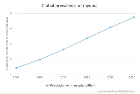 Biểu đồ dự đoán sự phổ biến của tật cận thị trên toàn cầu đến năm 2050.