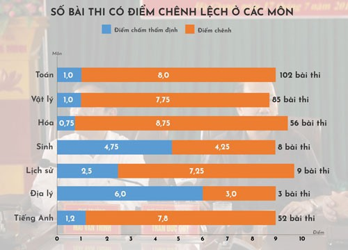 Gian lận thi cử ở Hà Giang: Đề xuất xử lý 210 phụ huynh có con em sửa điểm - Ảnh 3.