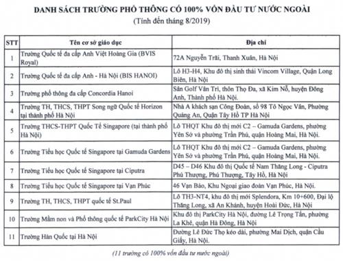 Hà Nội công bố danh sách trường học có yếu tố nước ngoài - Ảnh 3.