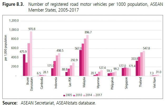 Việt Nam gần bét bảng về tỷ lệ sở hữu ôtô - Ảnh 2.
