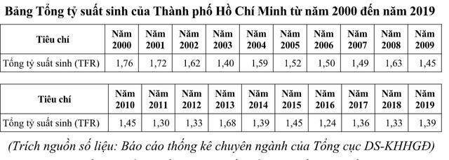 TP.HCM: Báo động mức sinh thấp nhất nước, già hóa dân số tăng - Ảnh 1.