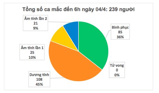 Việt Nam đã có 90 người mắc COVID-19 khỏi bệnh - Ảnh 4.