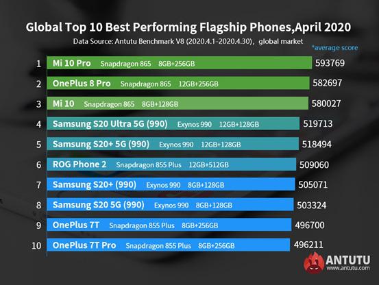 10 smartphone Android mạnh nhất thế giới - Ảnh 1.