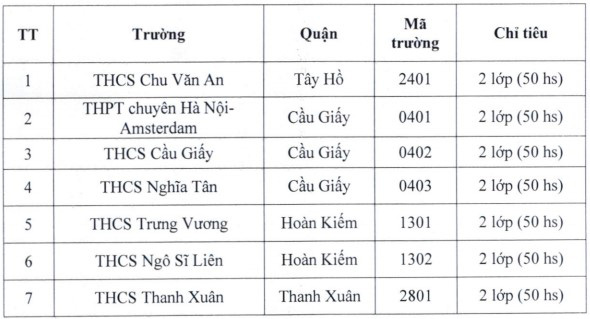 7 trường công lập hot nhất Hà Nội công bố chi tiết thông tin tuyển sinh vào lớp 6 hệ song bằng - Ảnh 1.