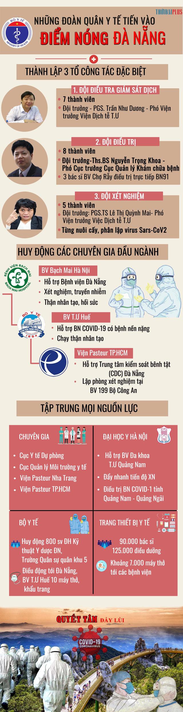 Thứ trưởng Bộ Y tế Nguyễn Trường Sơn cùng Bộ chỉ huy tiền phương lên đường vào Đà Nẵng - Ảnh 6.