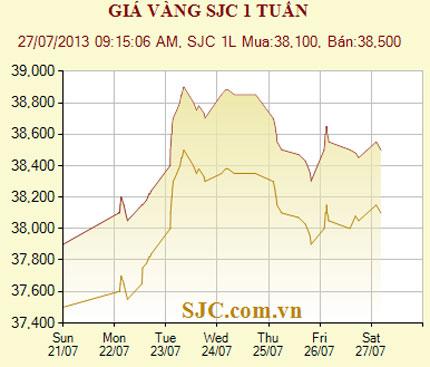Cuối tuần, giá vàng tăng nhẹ lên 38,5 triệu đồng/lượng 1