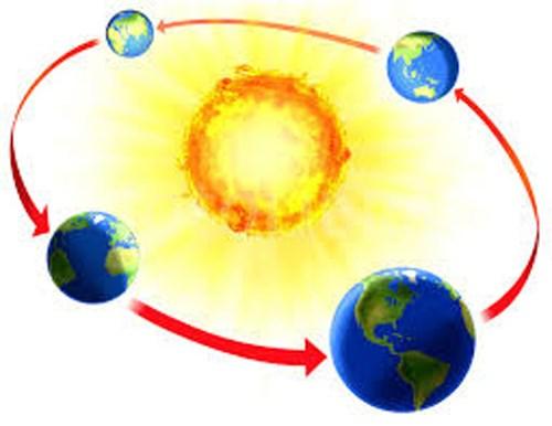 Có tới ⅓ dân số Nga nghĩ rằng mặt trời quay xung quanh Trái đất.
