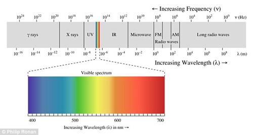 Li-Fi sử dụng giao tiếp ánh sáng nhưng không thể nhìn thấy bằng mắt thường.